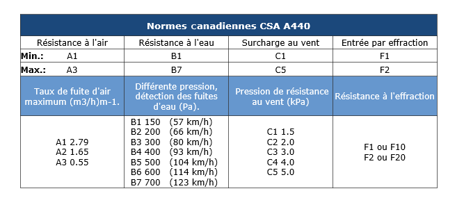 Normes Canadiennes CSA 440