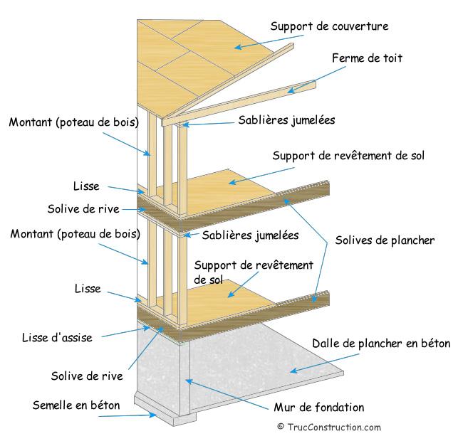 Terme français pour une charpente de maison