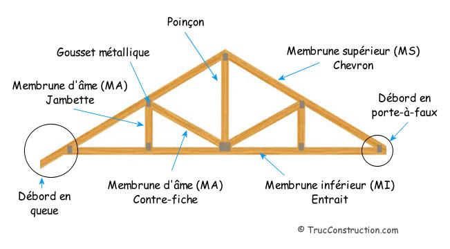 Glossaire ferme de toit