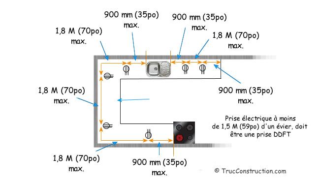 Le Circuit Electricite D Une Maison