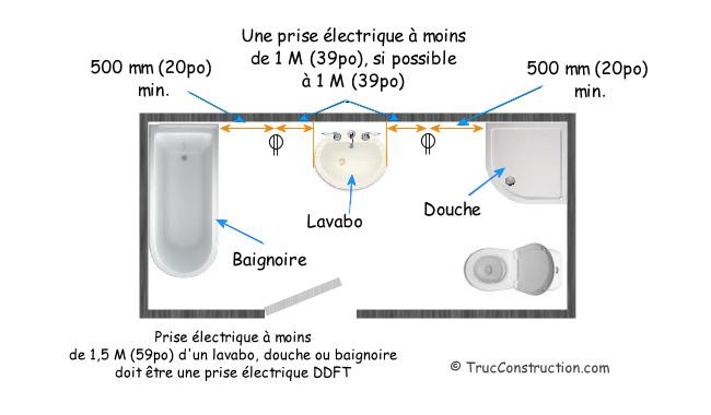 Le circuit lectricit d 39 une maison - Norme prise de courant salle de bain ...