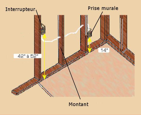 Les boites lectriques - Norme prise electrique hauteur sol ...