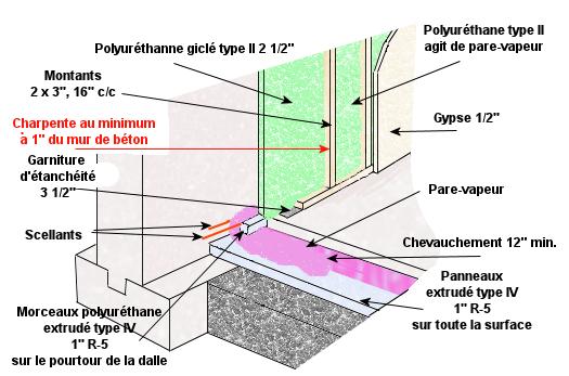 Isolation des murs de fondation en b ton - Type de fondation pour maison ...