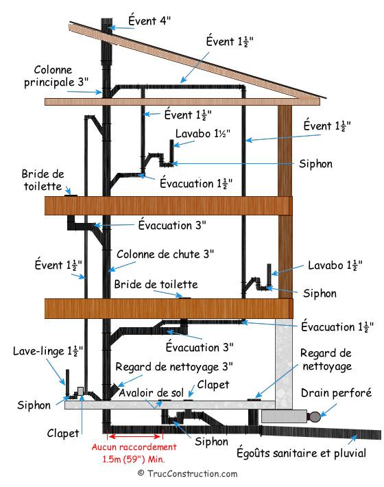La plomberie d 39 une maison - Plan evacuation eaux usees maison ...